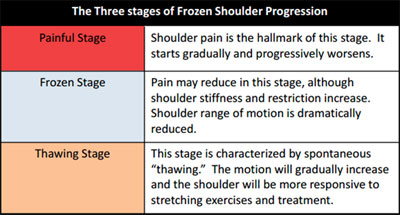 frozen-shoulder-progression